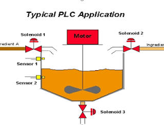 OVERVIEW OF PROGRAMMABLE LOGIC CONTROLLER PLC
