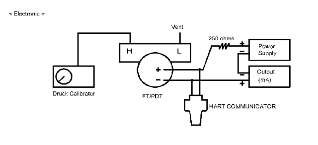 Differential Pressure DP Type Transmitter Calibration