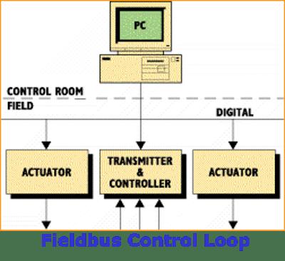 FieldbusControl Loop