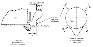 PROCEDURE FOR INSTALLATION OF CATHODIC PROTECTION SYSTEM