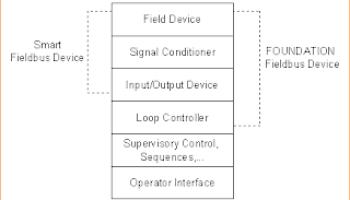 Field DevicesDigital Technology Advantages