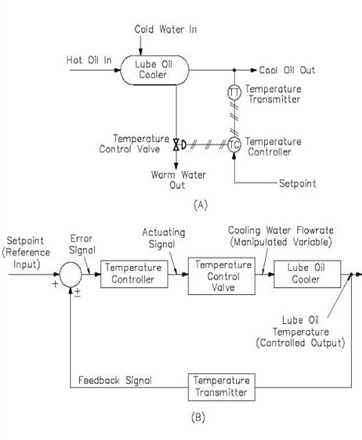 Home Heating Temperature Control System