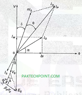 Concept of Current Transformer with Examples - PAKTECHPOINT