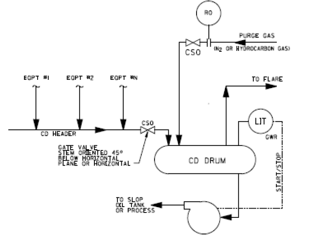 CLOSED DRAIN SYSTEM DESIGN API 676 API 2219 DRAINAGE