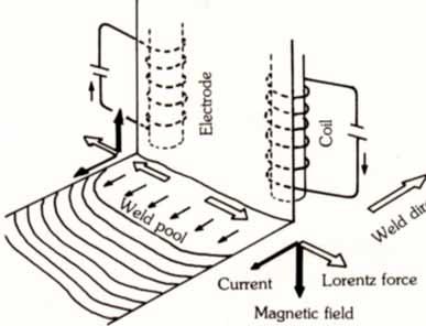 STRIP CLADDING SUBMERGED ARC STRIP CLADDING ELECTROSLAG