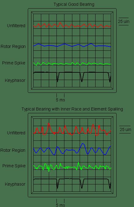 Rotor Vibration Region
