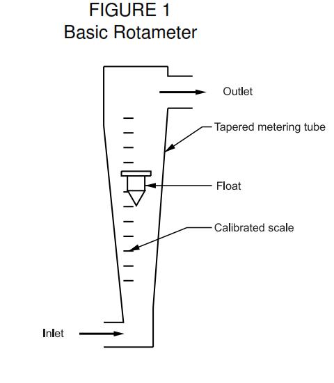 Basic of Rotameter - What is Variable Area Flowmeter