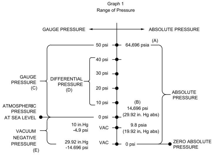 Pressure Measurement Units