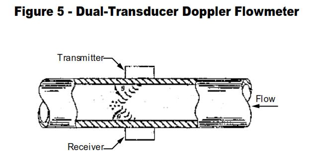 Doppler Flowmeter Time of Flight Flowmeter Applications. Doppler Flowmeter Applications