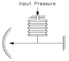 pressure element