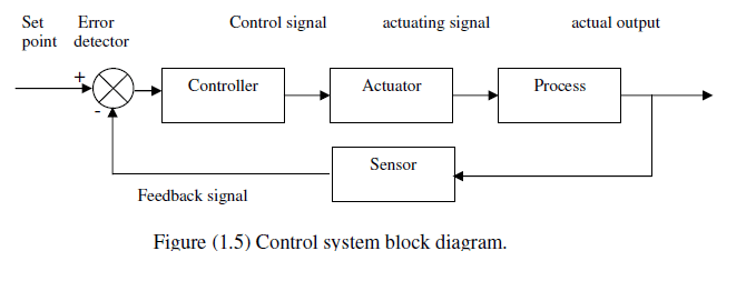Process Control Block Diagram