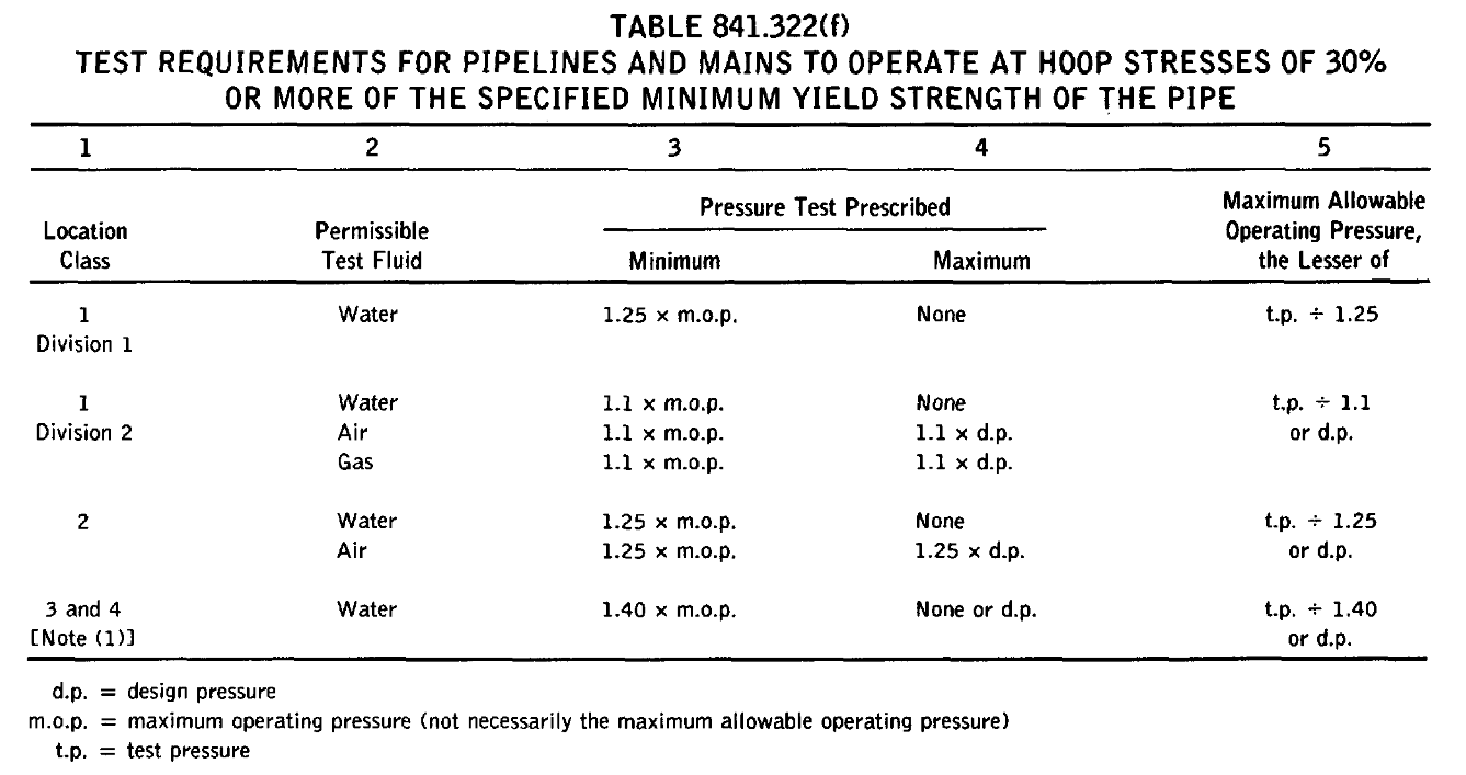 TABLE 841.322(f) TEST REQUIREMENTS FOR PIPELINES AND MAINS TO OPERATE AT HOOP STRESSES OF 30% OR MORE OF THE SPECIFIED MINIMUM YIELD STRENGTH OF THE PIPE