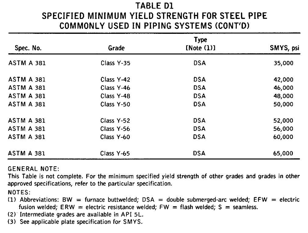 SPECIFIED MINIMUM YIELD STRENGTH FOR STEEL PIPE COMMONLY USED I N PIPING SYSTEMS (CONT'D)