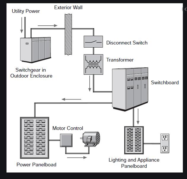 motor control center design guide 600v  paktechpoint