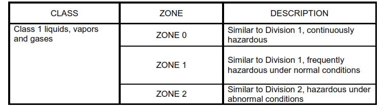 Area Zone Classification NEC 505