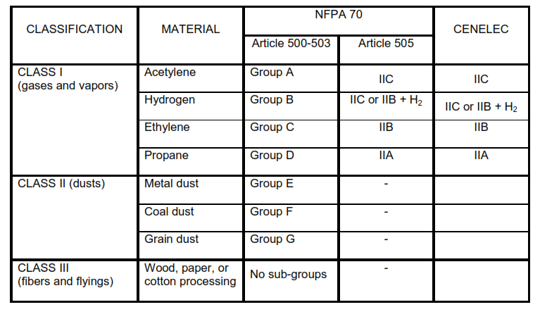 Comparison of NFPA 70 and European Hazard Categories