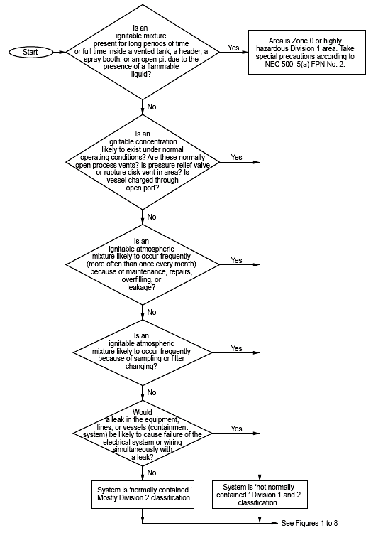 System Containment Test Flowchart