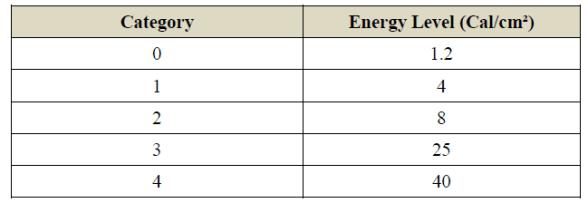 Hazard/Risk Category