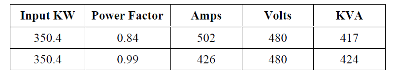 Adjustable Frequency Drive Drawbacks