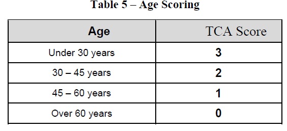 Table 5 – Age Scoring