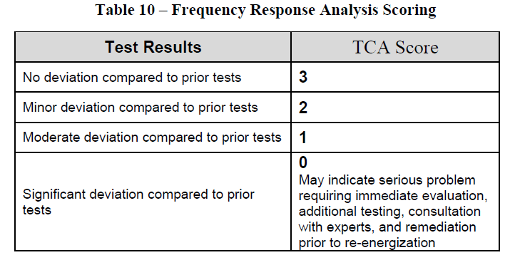 Table 10 – Frequency Response Analysis Scoring