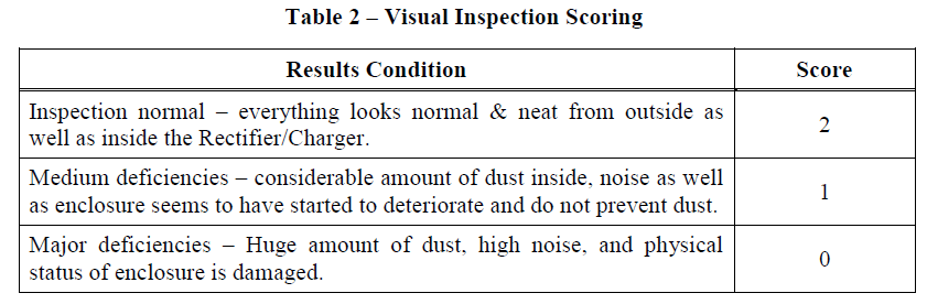 Table 2 – Visual Inspection Scoring