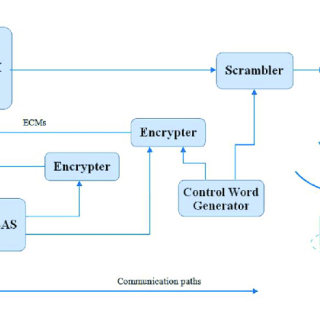 Head End System for Advance Metering Infrastructure