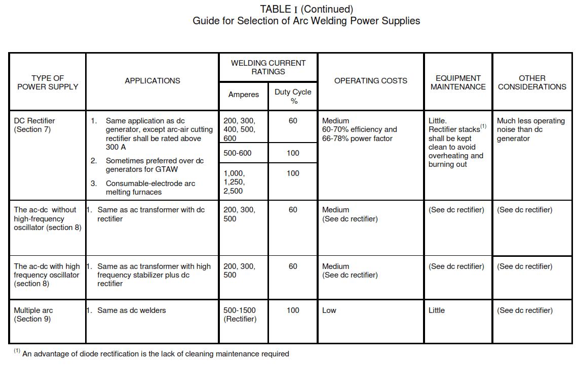 Rectifier Welders, Direct Current Generator Welders