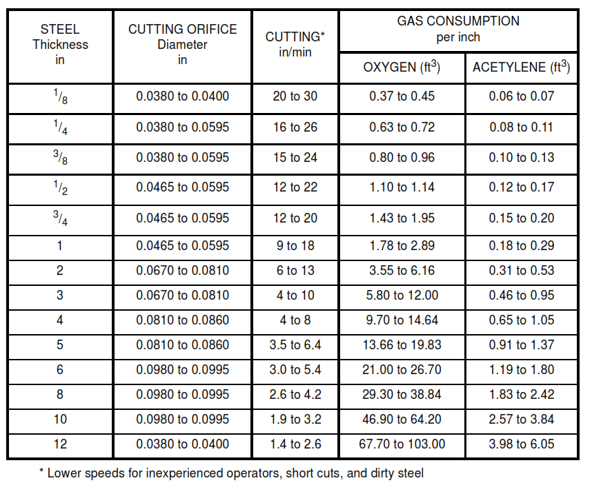 TABLE IB - Data for Oxyacetylene Hand Flame Cutting of Clean Mild Steel 1/8 inch to 12 inches Thick, Not Preheated