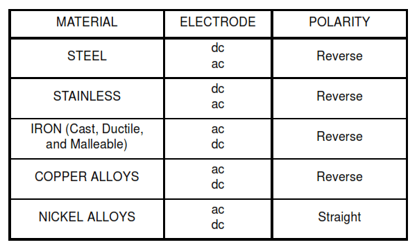 TABLE III - Copper-Clad Electrodes and Polarity