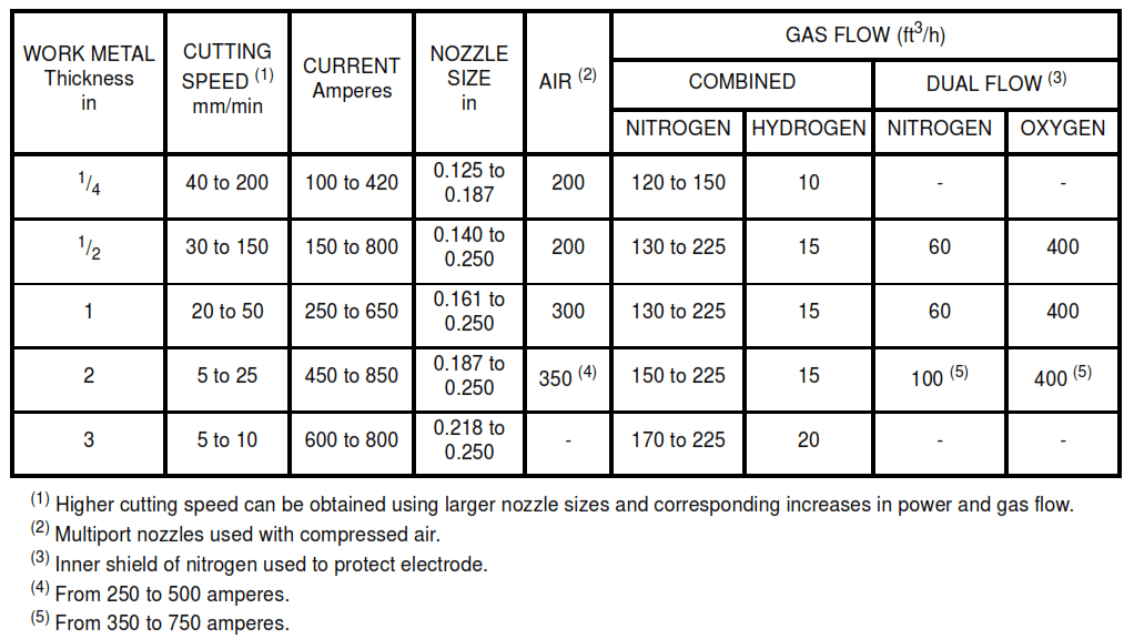 TABLE VB - Operating Conditions and Recommended Gas-Flow Rates for Plasma-Arc Cutting of Steel and Cast Iron (Imperial Units)