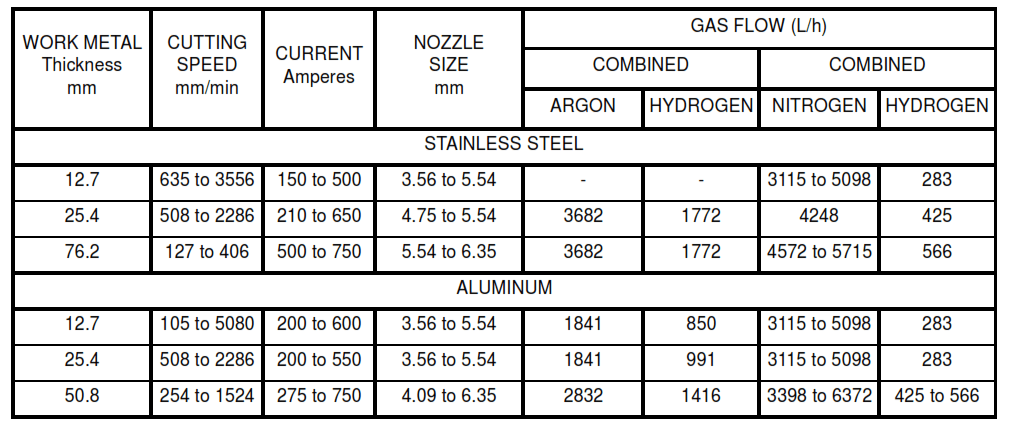 TABLE VIA - Operating Conditions and Recommended Gas-Flow Rates for Plasma-Arc Cutting of Stainless Steel and Aluminum (Metric Units)
