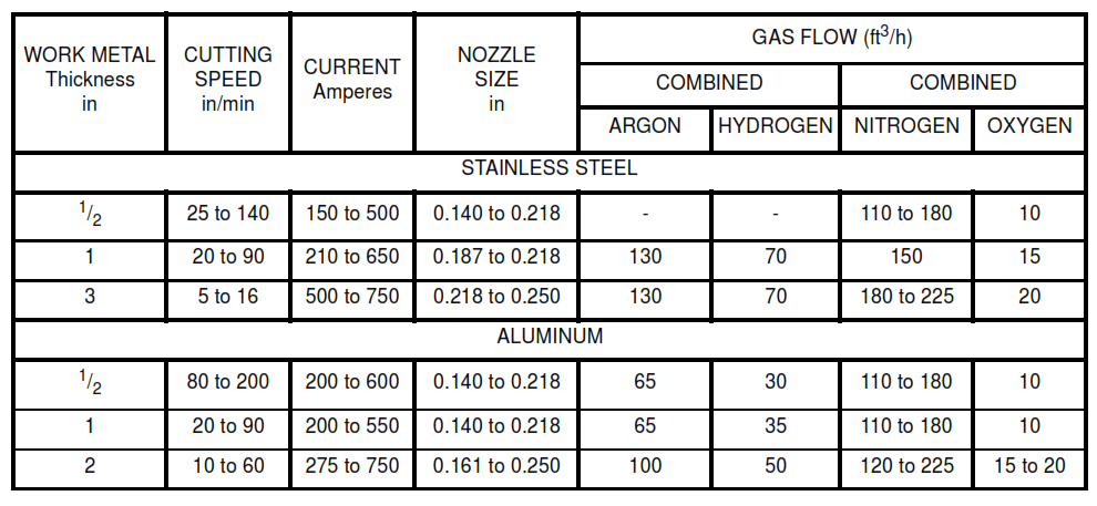 TABLE VIB - Operating Conditions and Recommended Gas-Flow Rates for Plasma-Arc Cutting of Stainless Steel and Aluminum (Imperial Units)