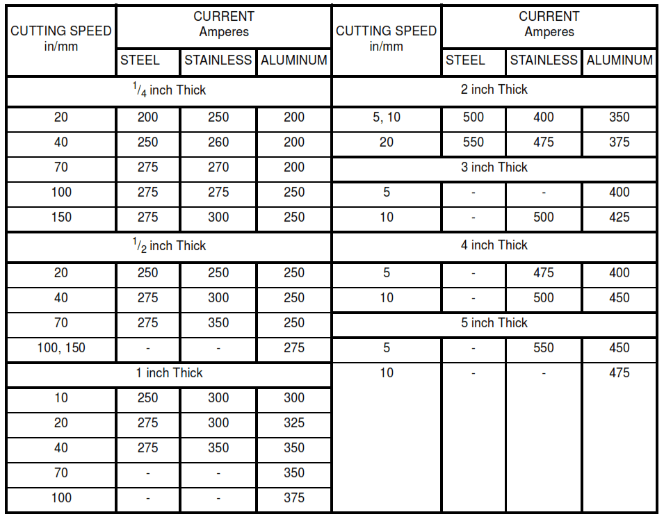 TABLE VIIB - Typical Current Levels used for Plasma-Arc Cutting of Steel, Stainless Steel, and Aluminum at Various Thicknesses (Imperial Units)