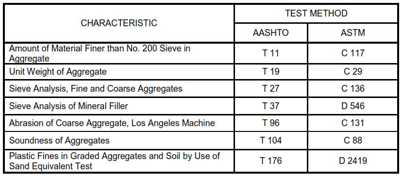 Table VII - Mineral Aggregates Test Methods