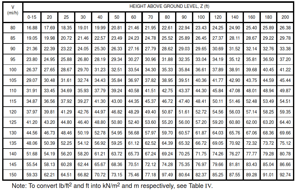 Table VII - Velocity Pressures, qz (or qh for Z = h) lb/ft2 (exposure D)