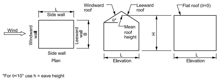 Figure 1 - Building Geometry Designation