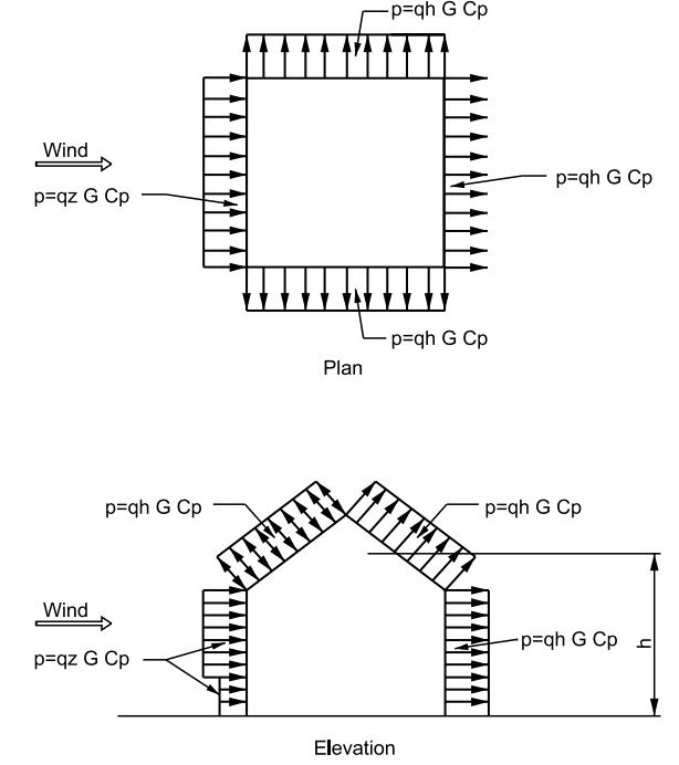 Figure 2 - Design Wind Pressures Cp