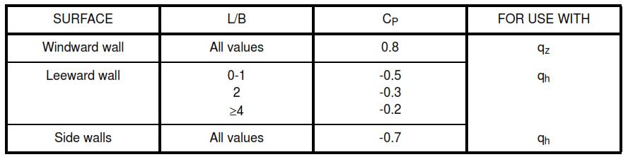 Table VIII - Wall Pressure Coefficient, Cp Design Wind Pressures