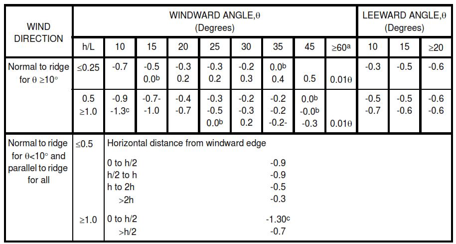 Table IX - Roof Pressure Coefficient, Cp