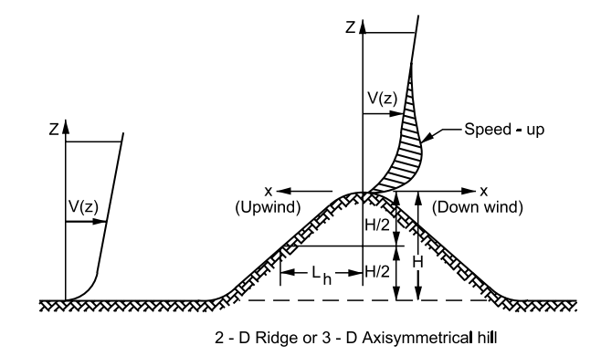 FIGURE ASCE 7-95 - Multipliers for Obtaining Topographic Factor Kzt