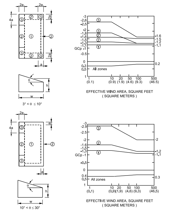FIGURE ASCE 7-95 - Monoslope Roofs (Refer to notes on Figure )