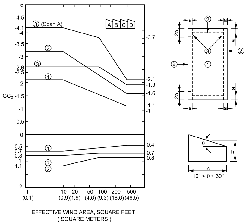 FIGURE ASCE 7-95 FIGURE - Sawtooth Roofs - Two or More Spans