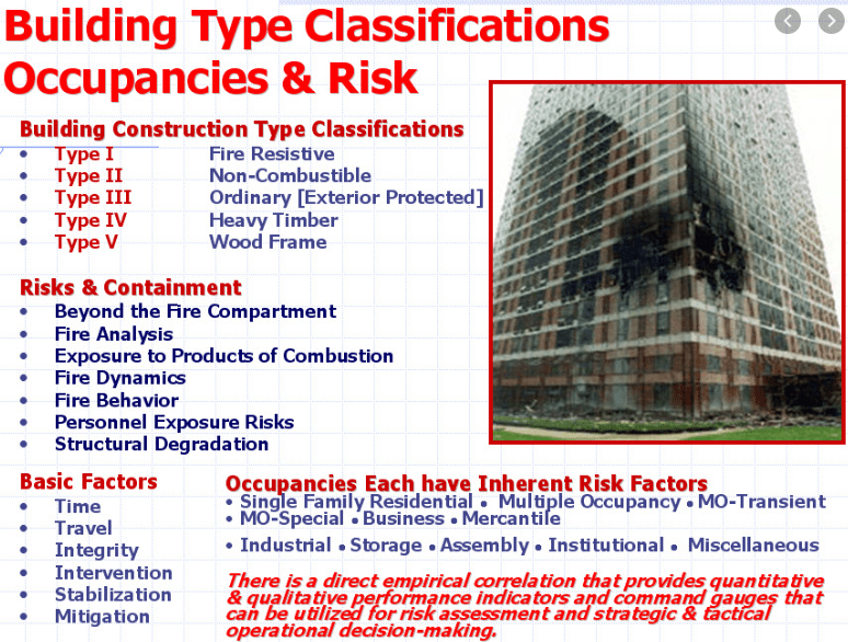 Building Construction and Occupancy Types | Buildings Fire Protection