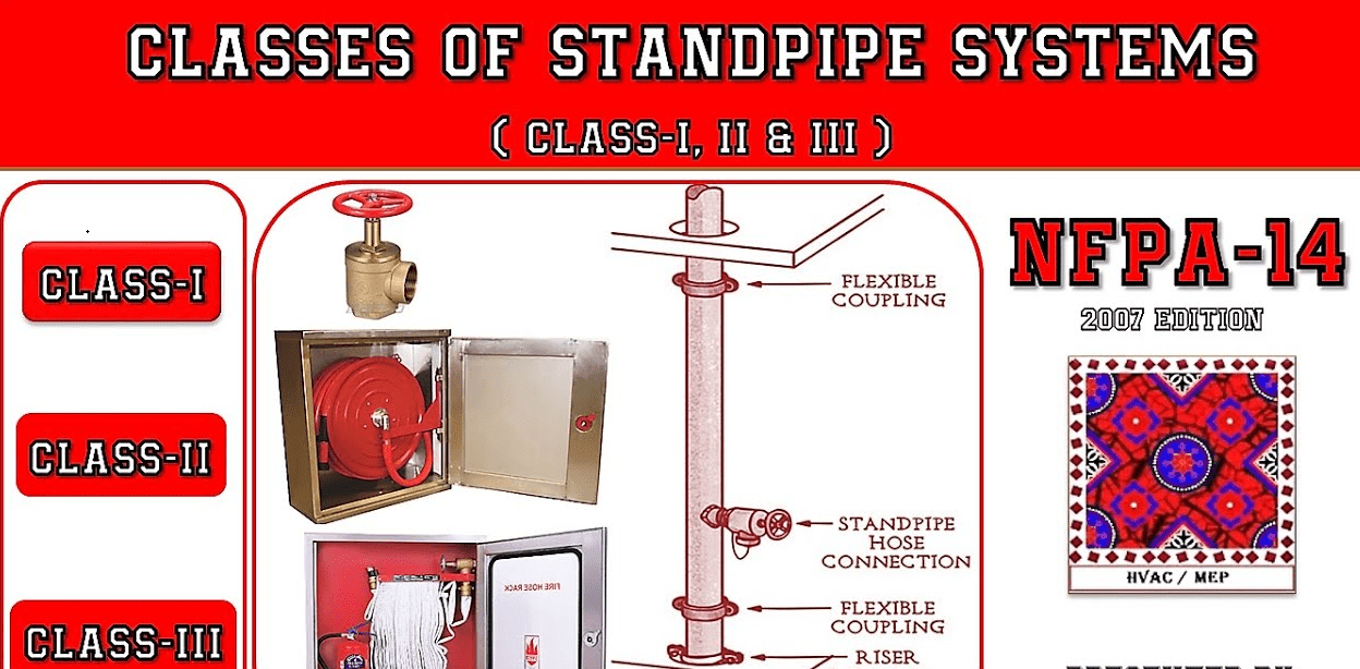 standpipe system of fire protection system