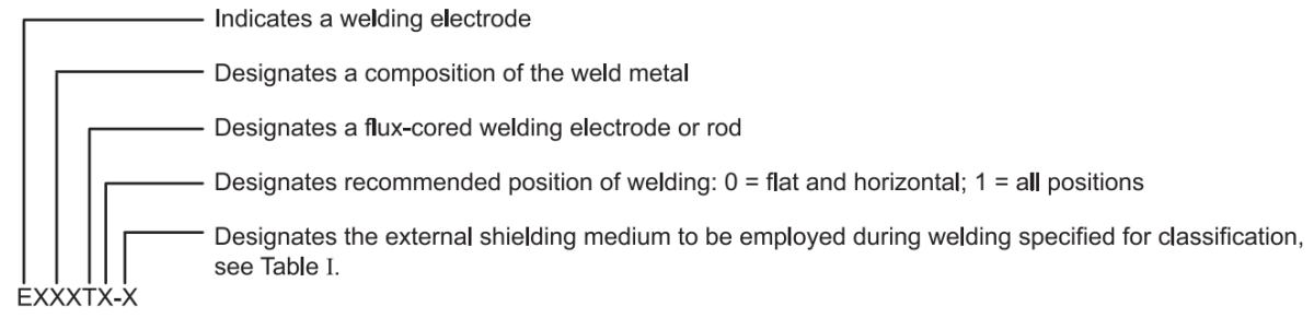 The Complete Guide To Flux Cored Arc Welding What Is Fcaw Paktechpoint