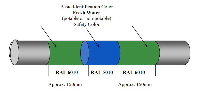 RAL Color Code System in Plants and Industries