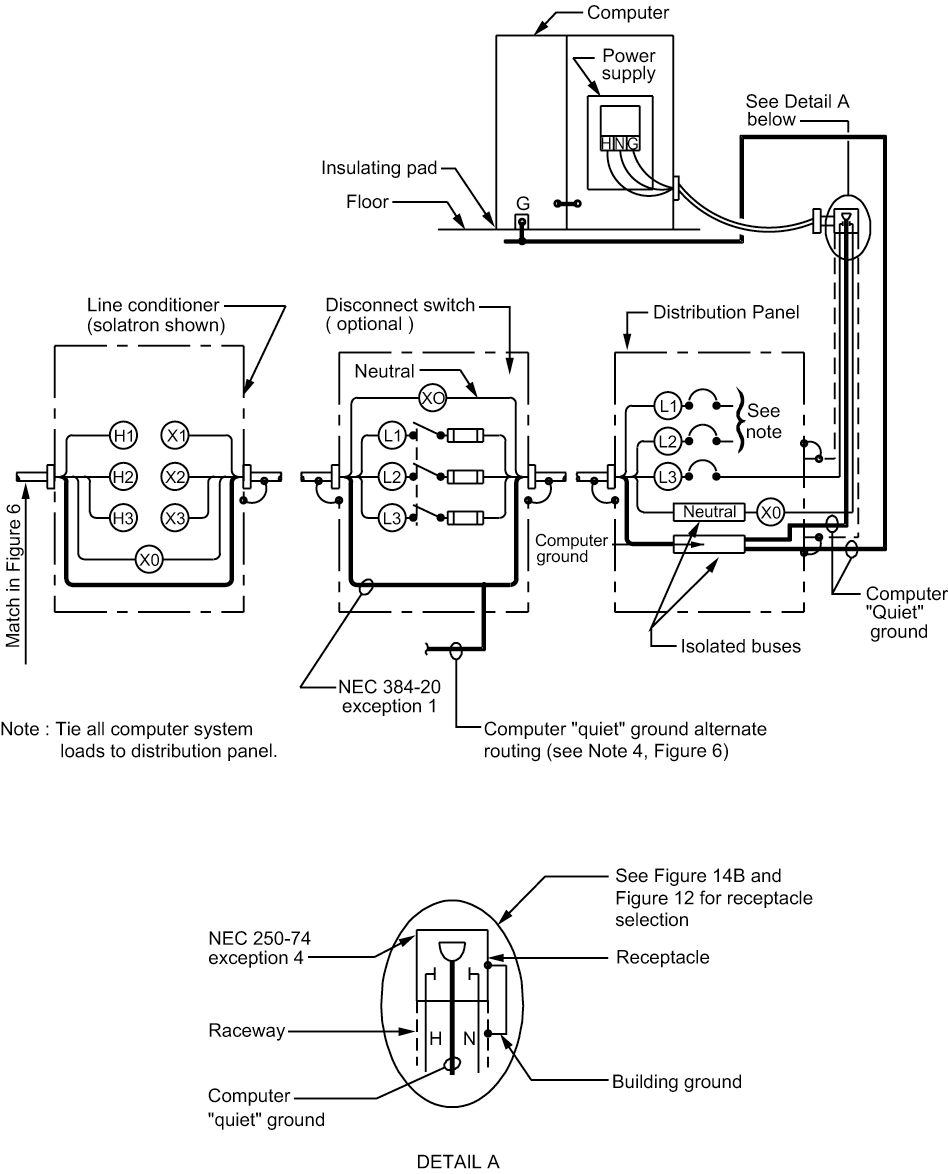 """Figure 7A - Distribution System Connection Diagram for """"Non Isolated"""" Equipment"""