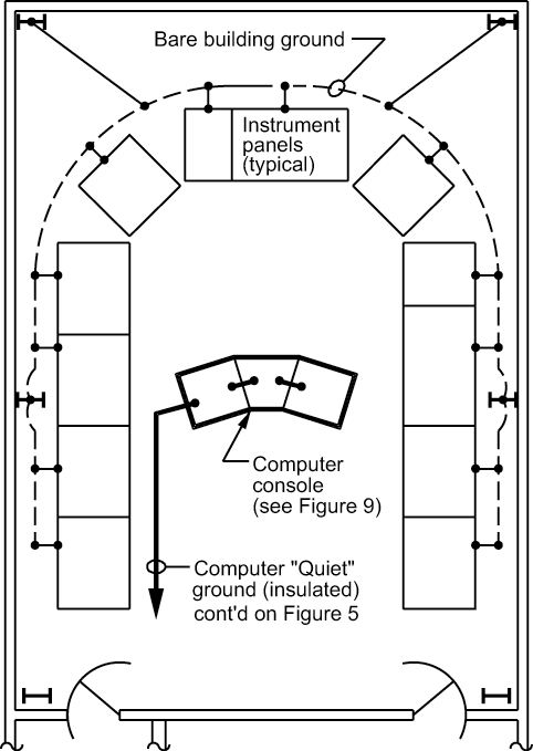 Figure 8 - Control Room Grounding (Shown with building and computer grounding system)