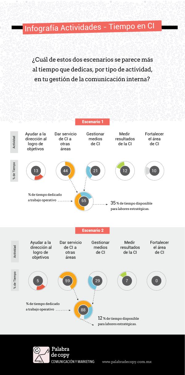 Infografia-actividades-de-comunicacion-interna